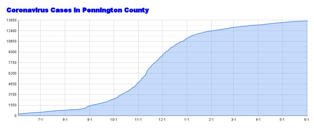 Coronavirus Cases in Pennington County (76).png