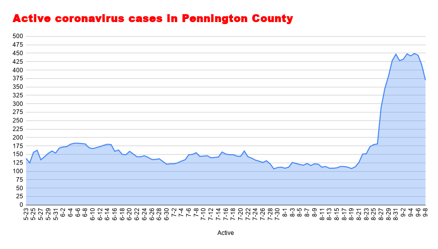 Active coronavirus cases in Pennington County September 8.png