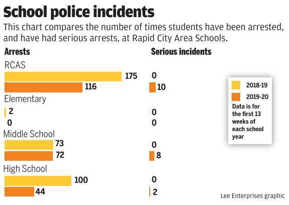 School police incidents at Rapid City Area Schools