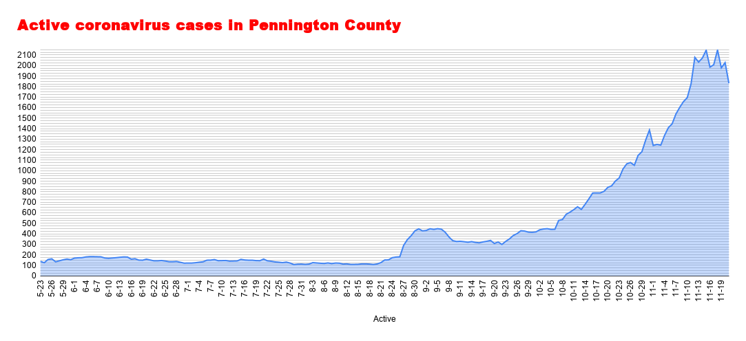 Active coronavirus cases in Pennington County (40).png
