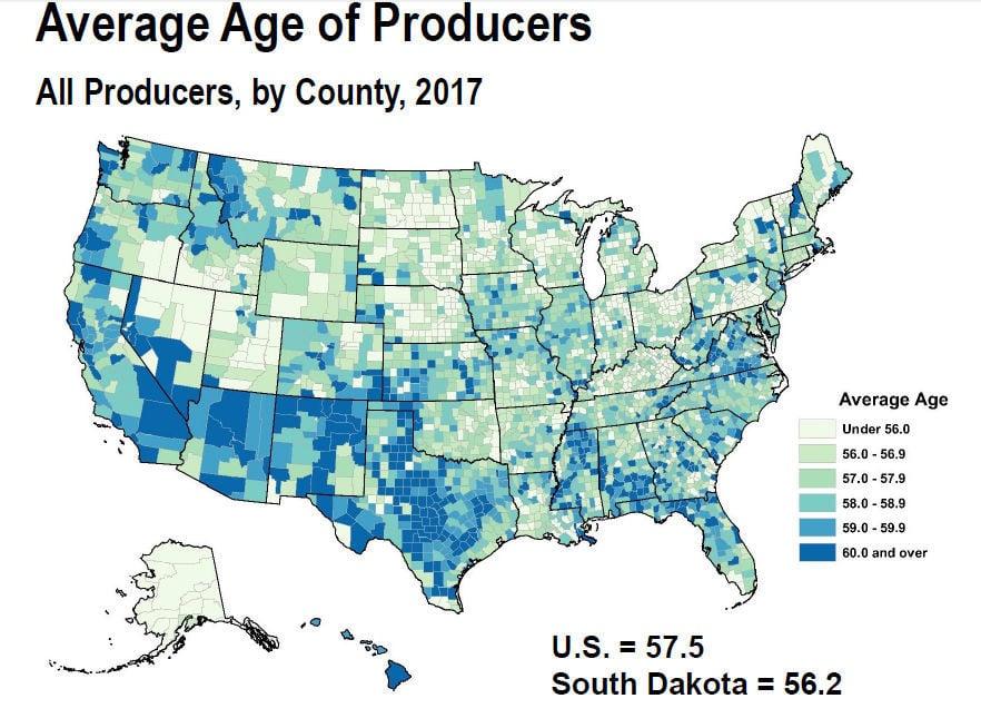 Average Age of Producers