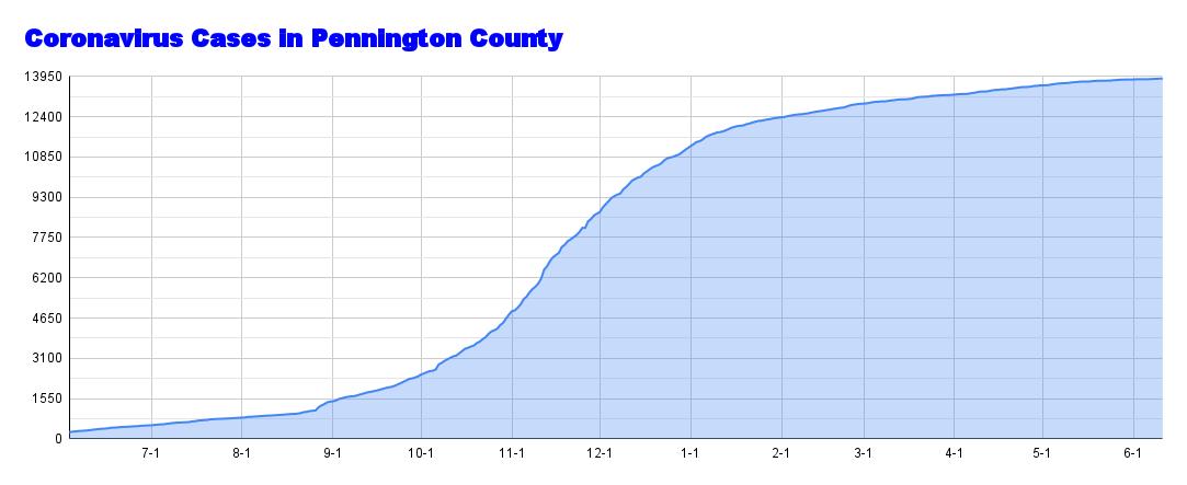 Coronavirus Cases in Pennington County (83).png