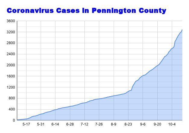 Coronavirus Cases in Pennington County