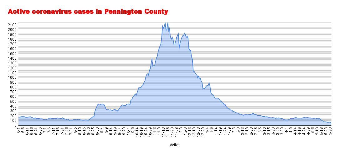 Active coronavirus cases in Pennington County (83).png