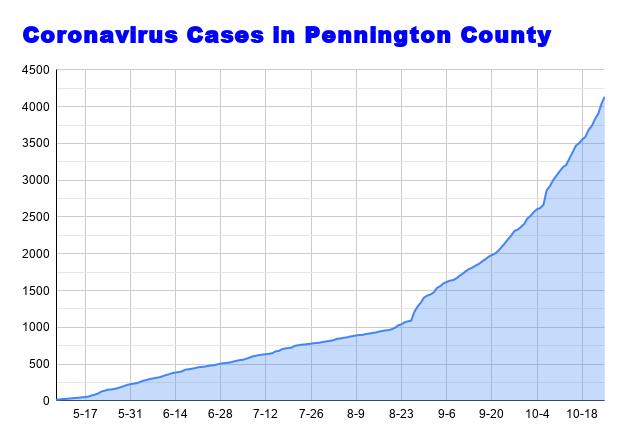 Coronavirus Cases in Pennington County (56).png