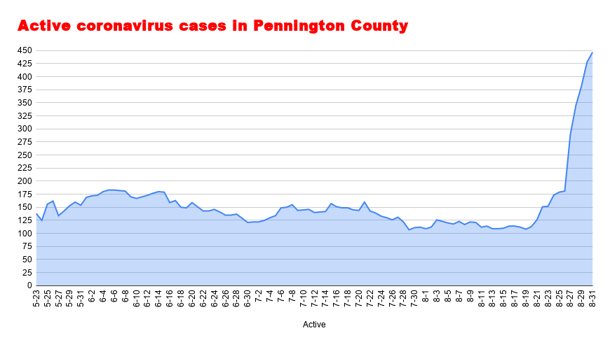 Active coronavirus cases in Pennington County August 31.png