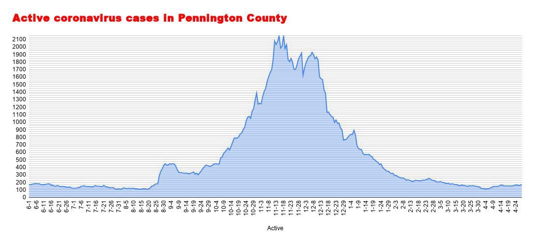 Active coronavirus cases in Pennington County (55).png