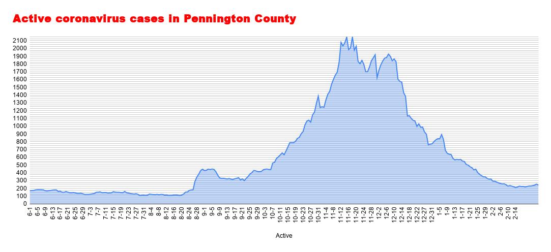 Active coronavirus cases in Pennington County (40).png