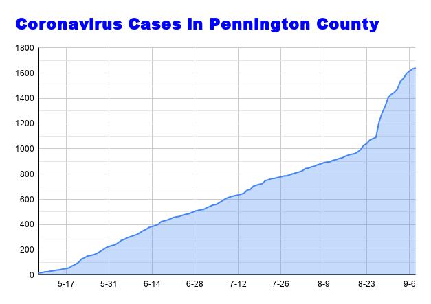 Coronavirus Cases in Pennington County September 8.png