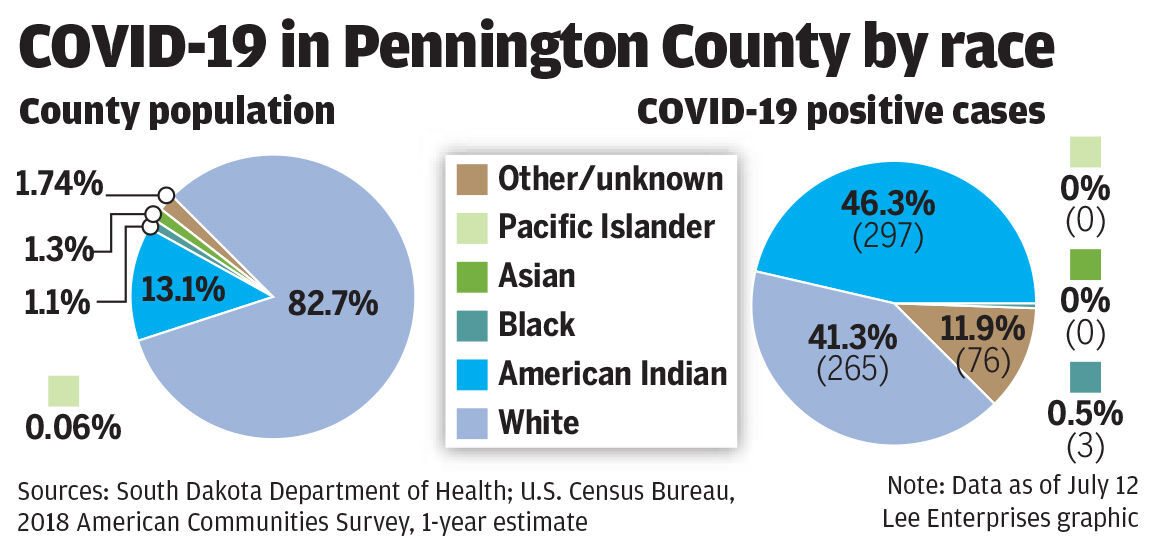 COVID-19 in Pennington County by race