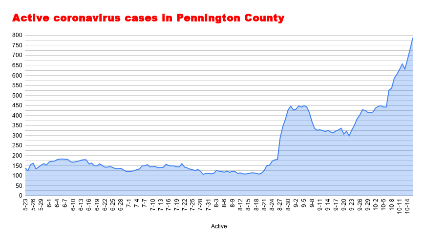 Active coronavirus cases in Pennington County (59).png