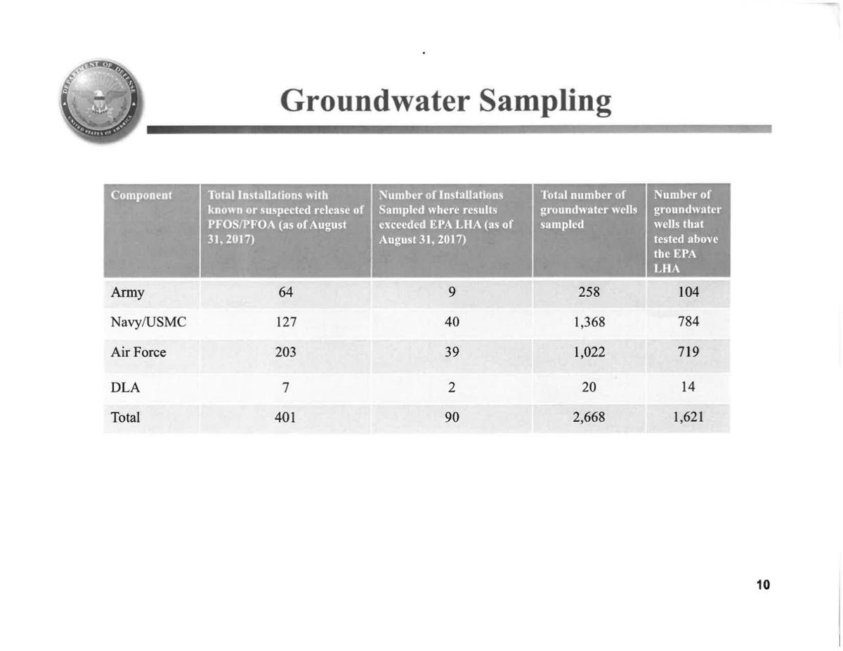 Military-wide figures for groundwater sampling