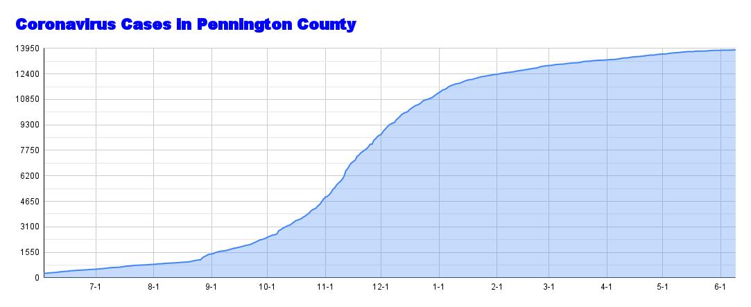 Coronavirus Cases in Pennington County (81).png