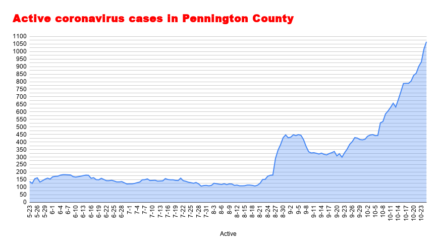 Active coronavirus cases in Pennington County (33).png