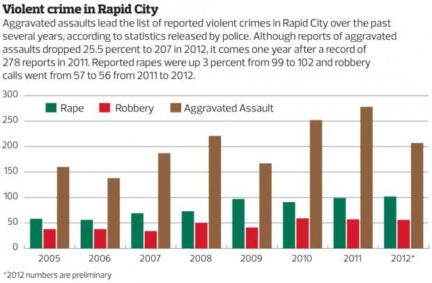 violent crime rates rising in rapid city news. Black Bedroom Furniture Sets. Home Design Ideas