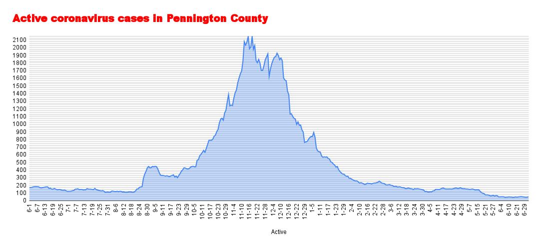 Active coronavirus cases in Pennington County (97).png