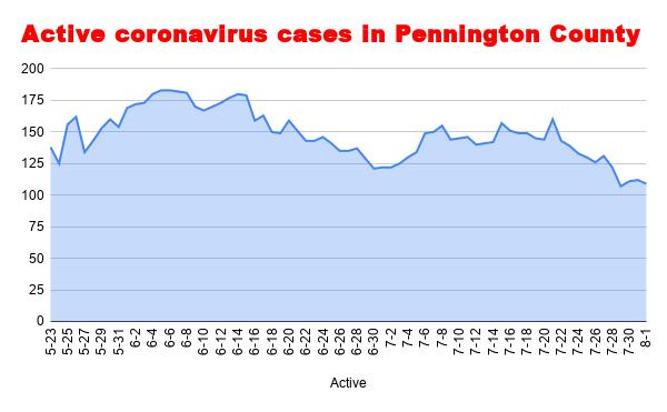 Active coronavirus cases in Pennington County (2).png