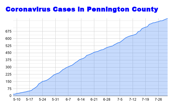 Coronavirus Cases in Pennington County (40).png