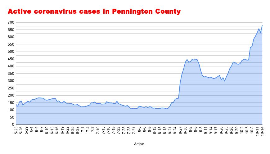 active cases