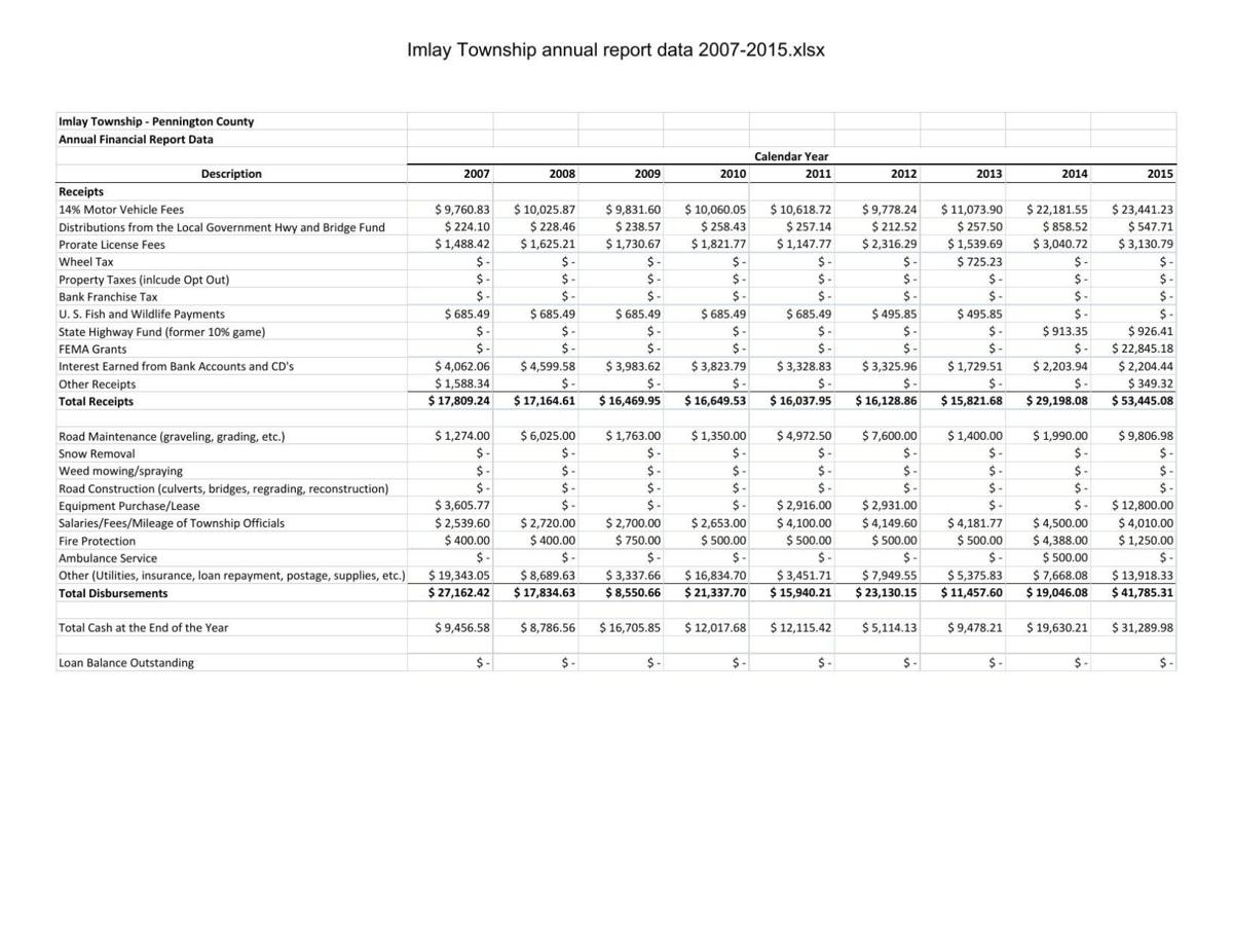 Imlay Township annual financial report data