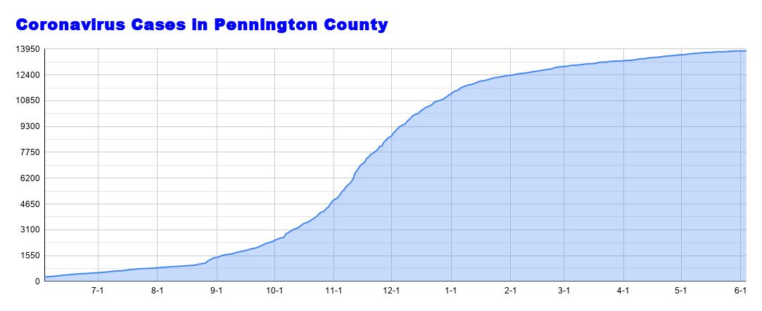 Coronavirus Cases in Pennington County (78).png