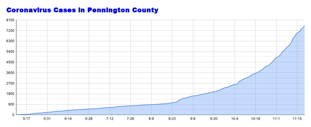 Coronavirus Cases in Pennington County - 2020-11-20T105309.950.png