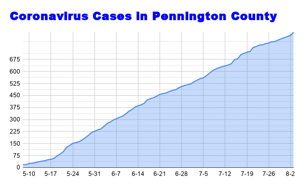 Coronavirus cases in Pennington County