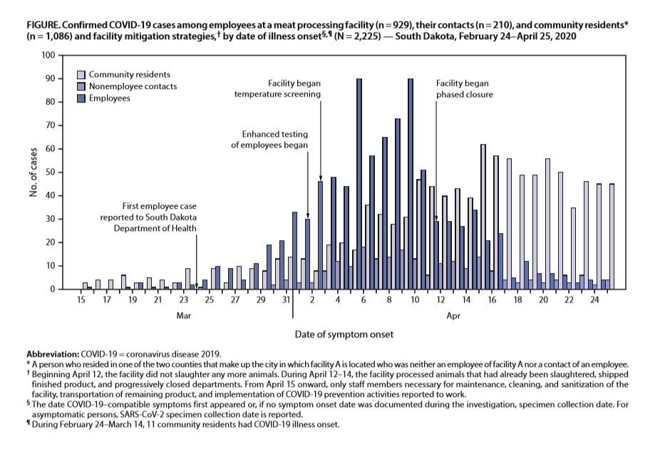Timeline of Smithfield coronavirus cases, CDC