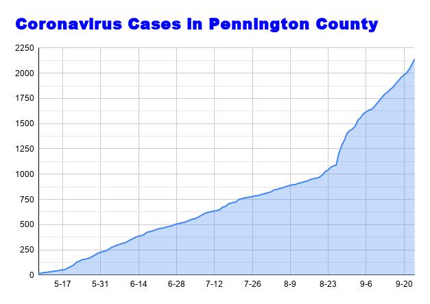 Coronavirus Cases in Pennington County September 24.png