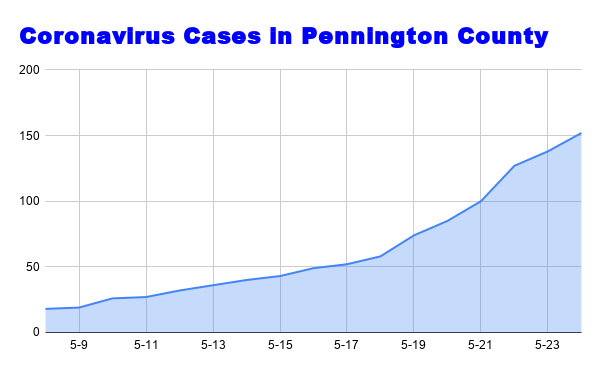 Coronavirus Cases in Pennington County (1).png