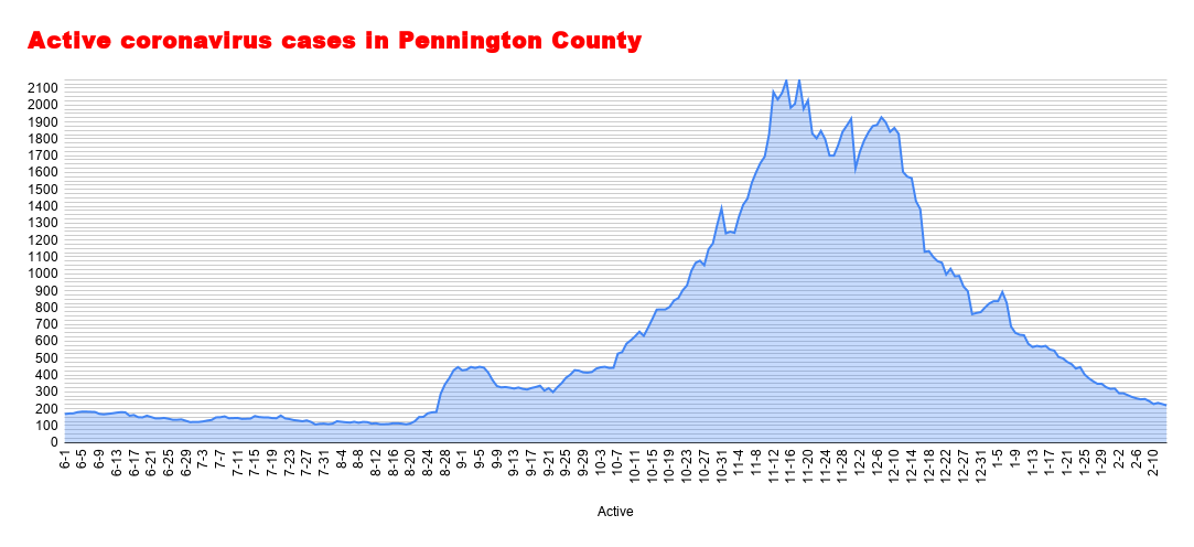 Active coronavirus cases in Pennington County (65).png