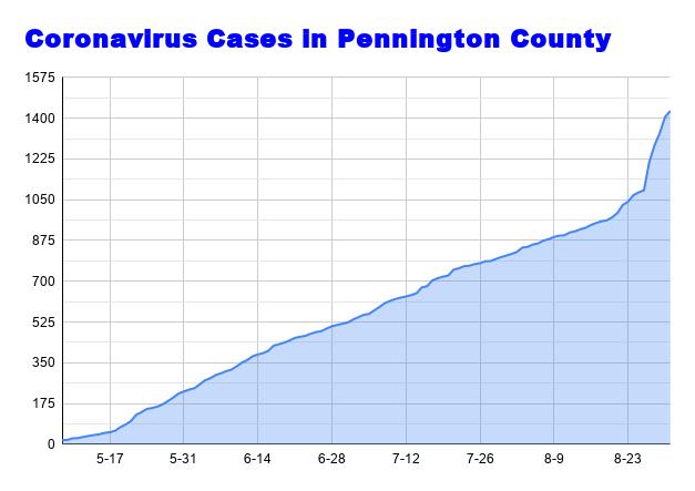 Coronavirus Cases in Pennington County August 31.png