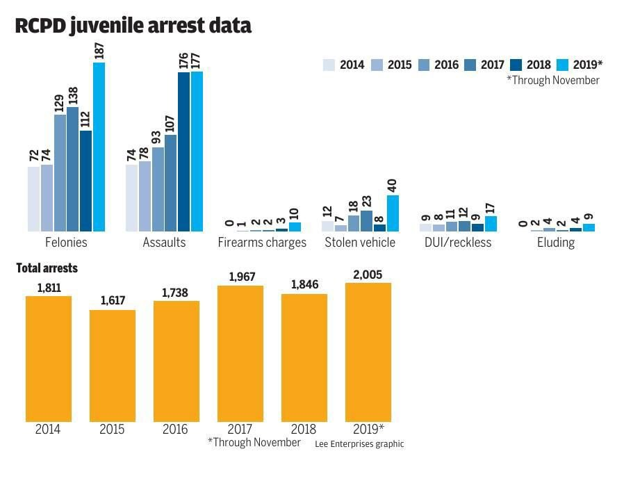 Rapid City Police Department juvenile arrest data