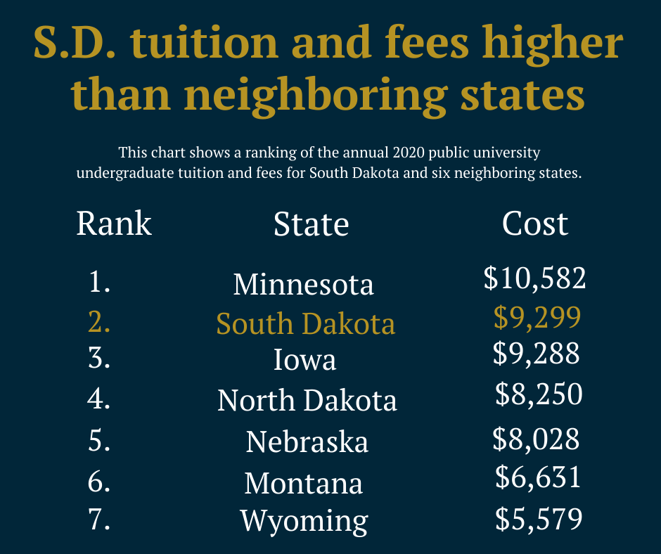 State-tuition-ranking-chart