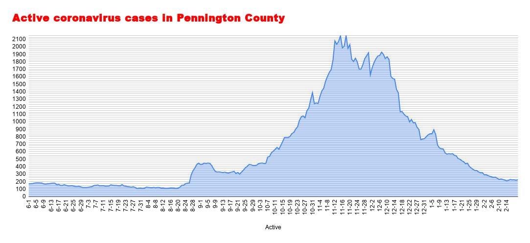Active coronavirus cases in Pennington County (67).png