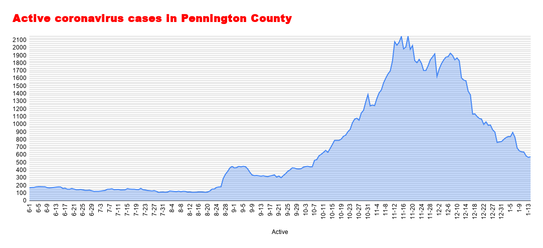 Active coronavirus cases in Pennington County (5).png
