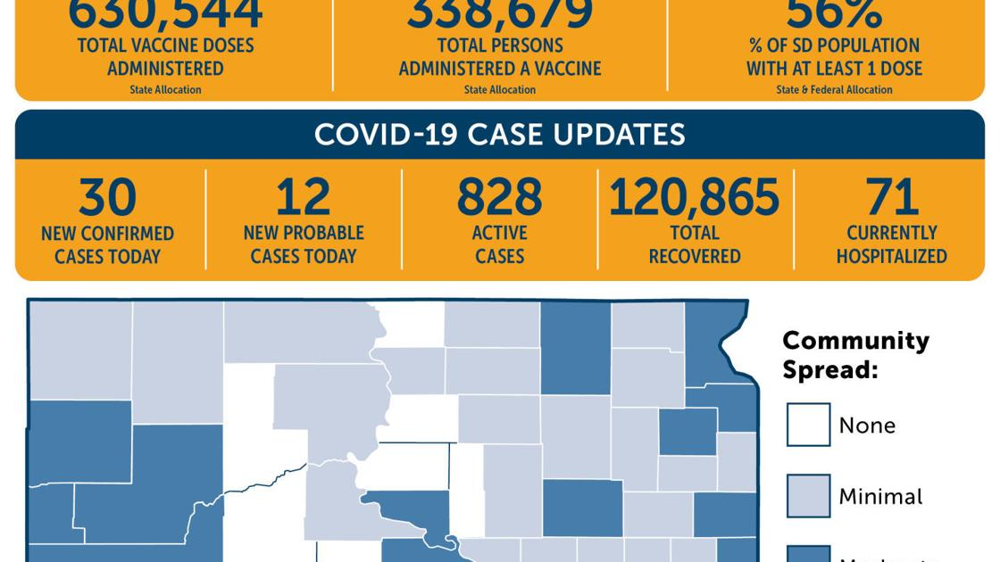 Active COVID-19 cases continue to fall in South Dakota