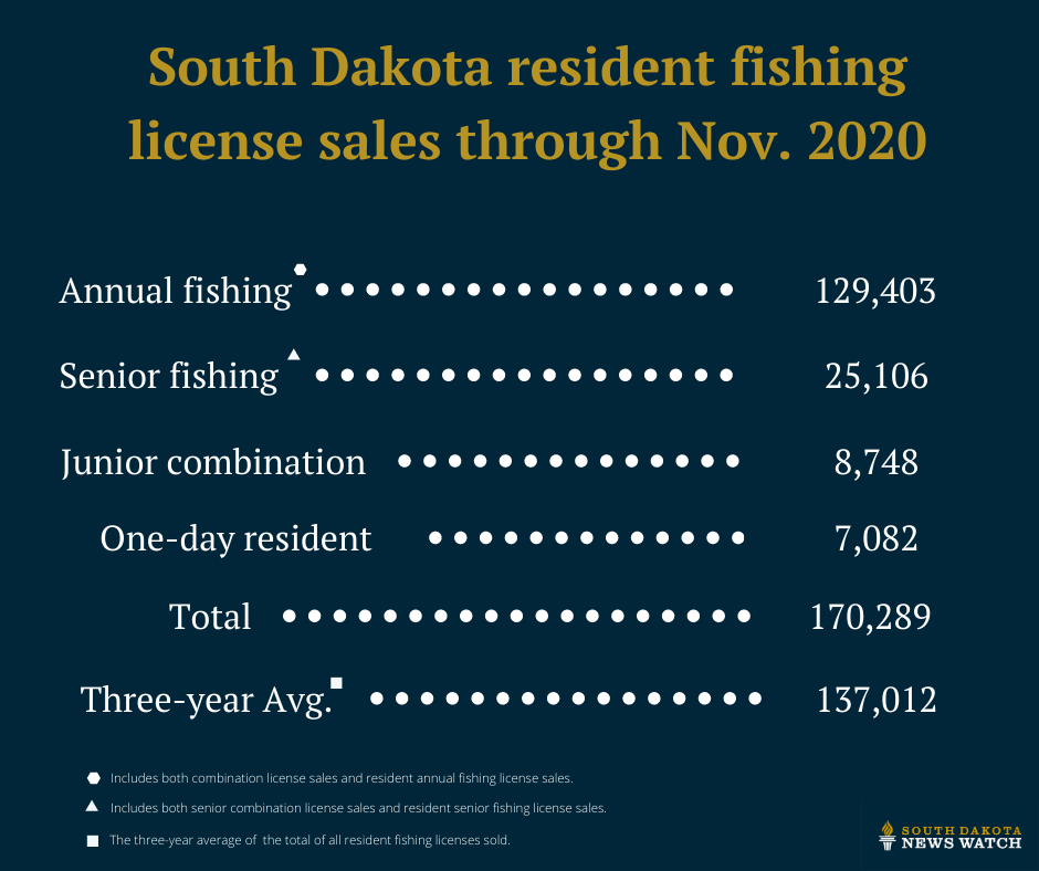 fishing licenses