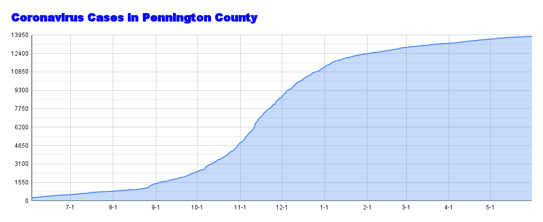 Coronavirus Cases in Pennington County.png