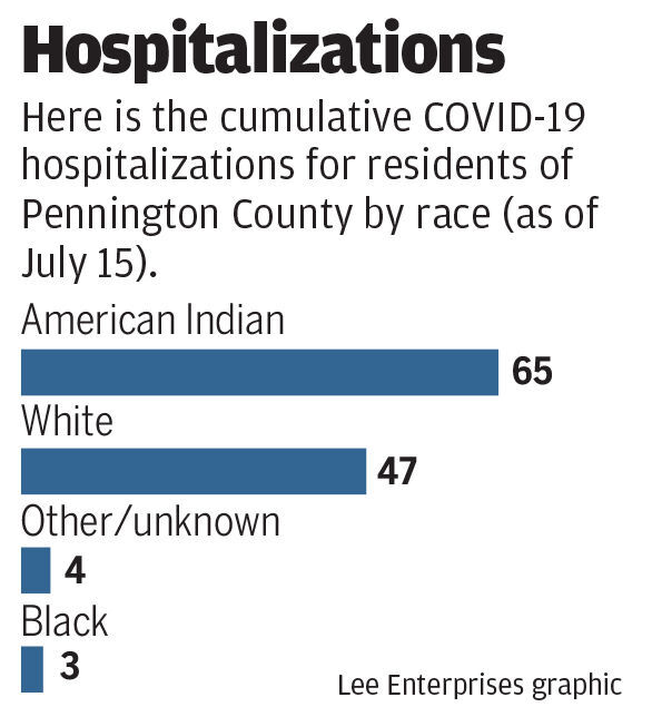 Hospitalizations in Pennington County as of July 15