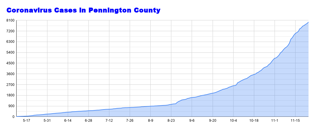 Coronavirus Cases in Pennington County - 2020-11-24T101830.502.png