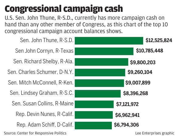 Congressional campaign cash