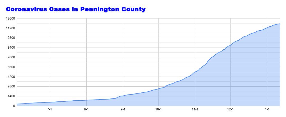 Coronavirus Cases in Pennington County (3).png