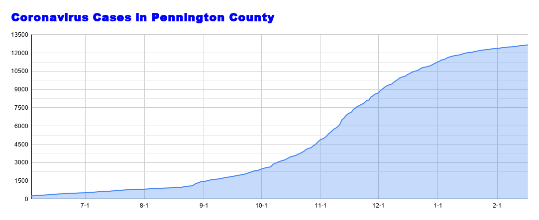 Coronavirus Cases in Pennington County (45).png