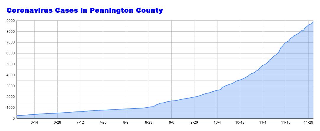 Coronavirus Cases in Pennington County - 2020-12-02T105212.069.png
