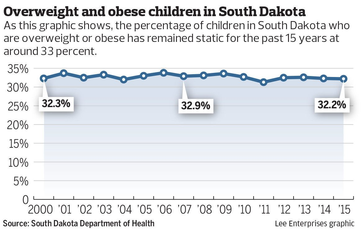 Overweight and obese kids in South Dakota