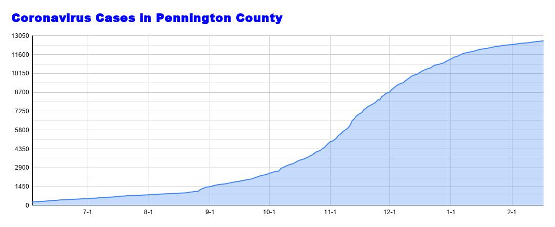 Coronavirus Cases in Pennington County (13).png