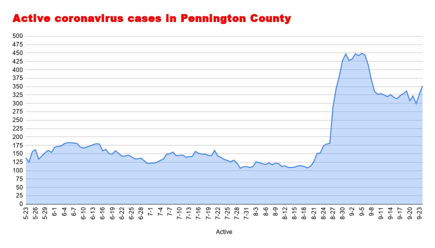 Active coronavirus cases in Pennington County September 24.png