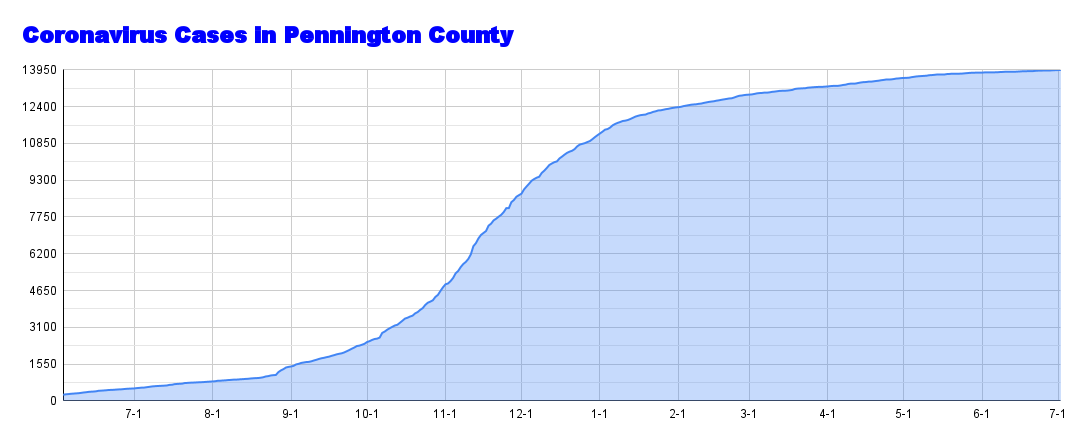 Coronavirus Cases in Pennington County (97).png
