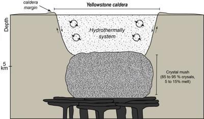 Schematic diagram of Yellowstone